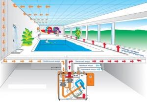 Отопление и вентиляция бассейнов